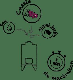 Macération - Étape de fabrication Briottet